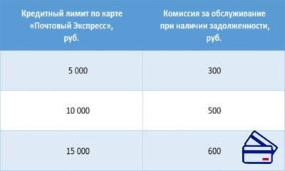 Размер комиссии за обслуживание «Почтовый Экспресс» зависит от установленного кредитного лимита и наличия задолженности