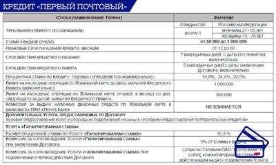 Тарифный план подразумевает сумму кредита от 50 тысяч до 1 миллиона рублей и возврат до половины кредита в случае своевременного внесения ежемесячных платежей