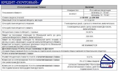 Тарифный план отличается меньшей суммой кредита до 200 тысяч рублей и повышенной процентной ставкой, данные условия применяются индивидуально