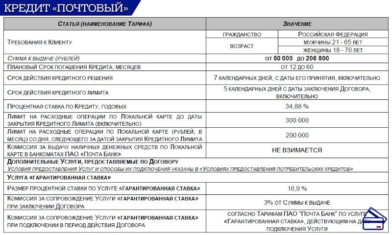 Условия кредита от Почта Банк: